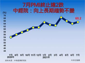 7月PMI止跌 中經院:製造業向上趨勢不變