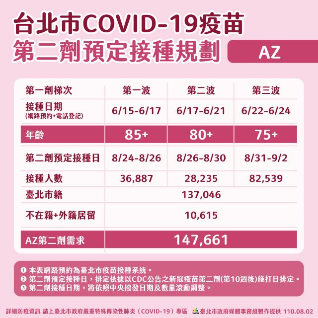臺北市政府2日公布接種第二劑AZ疫苗時程規劃。