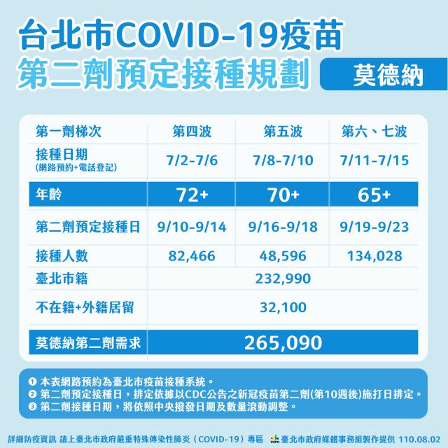臺北市政府2日公布接種第二劑莫德納疫苗時程規劃。