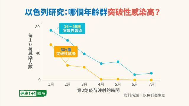 不同年齡族群的突破性感染發生率都增加。(健康1+1/大紀元)