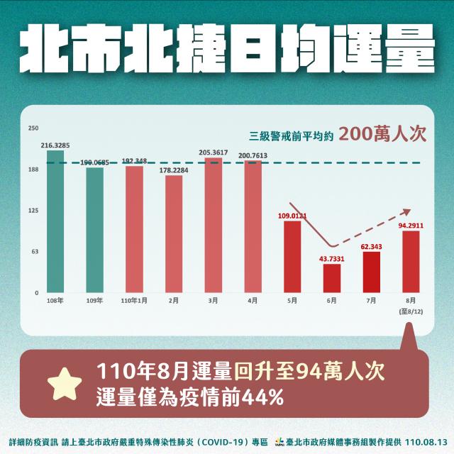 臺北市長柯文哲認為,可透過觀察臺北捷運運量得知,因為人流代表金流。(臺北市政府提供)
