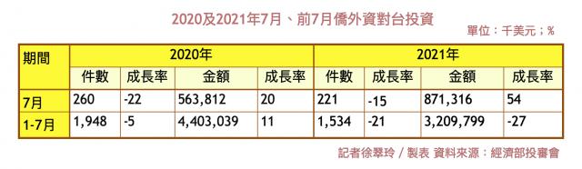 2021年前7月僑外資對台投資金額年減27%,受中共肺炎(武漢肺炎)疫情、國際投資活動趨緩等影響。(大紀元)