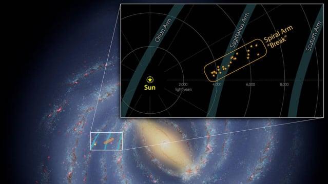 銀河系及其中三條旋臂位置示意圖。縮放圖中黃點為太陽,位於獵戶座臂內緣附近。此次發現的斷層則位於人馬座臂(橙色方框)。(NASA/JPL-Caltech)