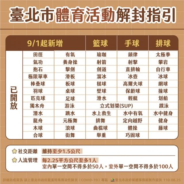 臺北市長柯文哲25日宣布,9月1日起新增開放籃球、手球、排球等3個體育活動。(臺北市政府提供)