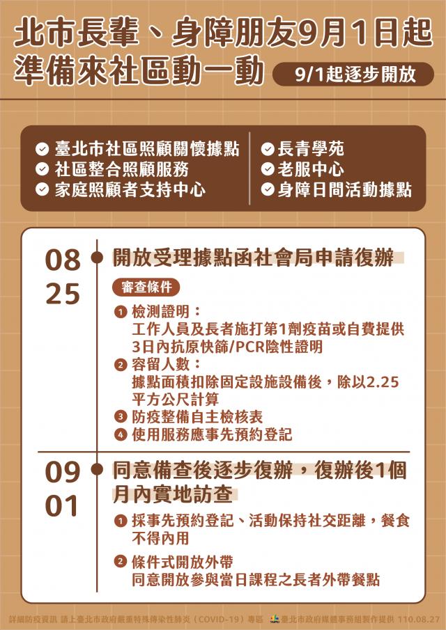臺北市社會局長周榆修27日宣布,即起開放受理六大銀髮及身障據點服務申請復辦。(臺北市政府提供)