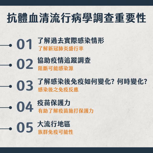計畫主持人、臺北醫學大學附醫醫師王森德說明血清抗體研究的重要性。