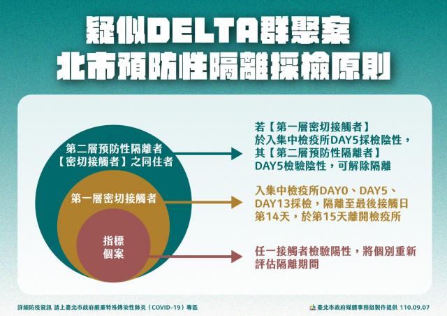 臺北市政府針對疑似Delta病毒預防性隔離採檢原則。(臺北市政府提供)