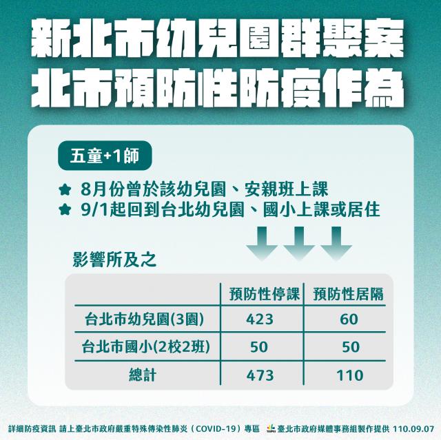 臺北市政府針對新北市幼兒園群聚案預防性停課473人。