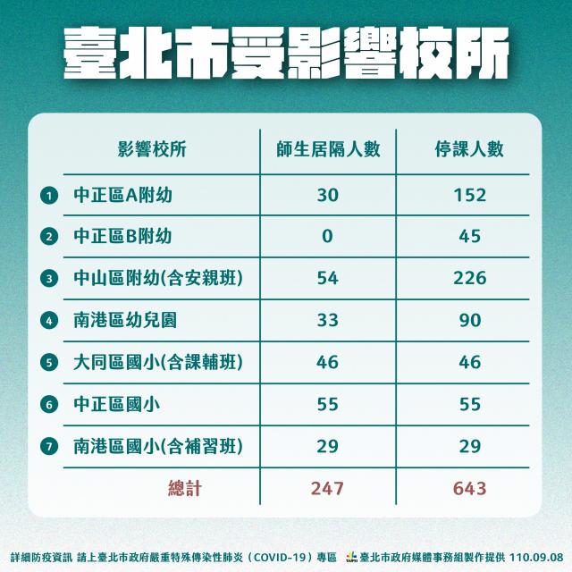 臺北市目前已有4家幼兒園、3間國小進行預防性停課,共643人受影響。(臺北市政府提供)
