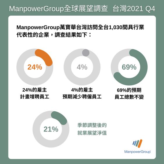 萬寶華(Manpower Group)14日公布全球就業展望調查,結果發現,24%企業預計在第四季增加人力。(萬寶華提供)