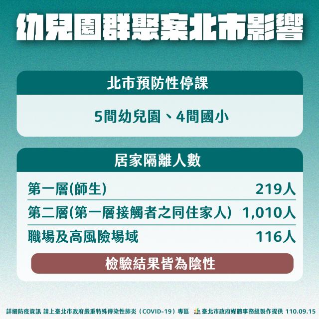 臺北市長柯文哲15日表示,臺北市受新北市幼兒園群聚案影響危機已差不多解除。(臺北市政府提供)