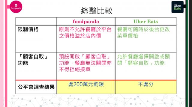 兩家外送平臺比較表。(公平會提供)