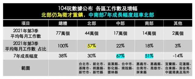 中南部7年工作職缺成長超車北部