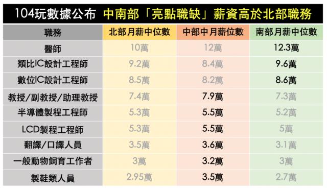 中南部薪資高於北部的亮點職缺。(104人力銀行提供)